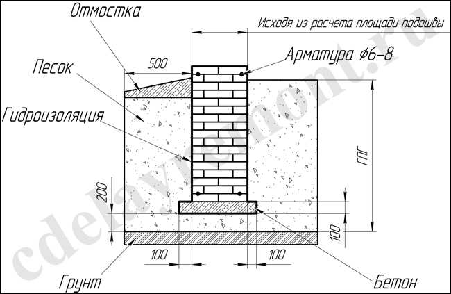 Строительство кирпичного дома своими руками от фундамента