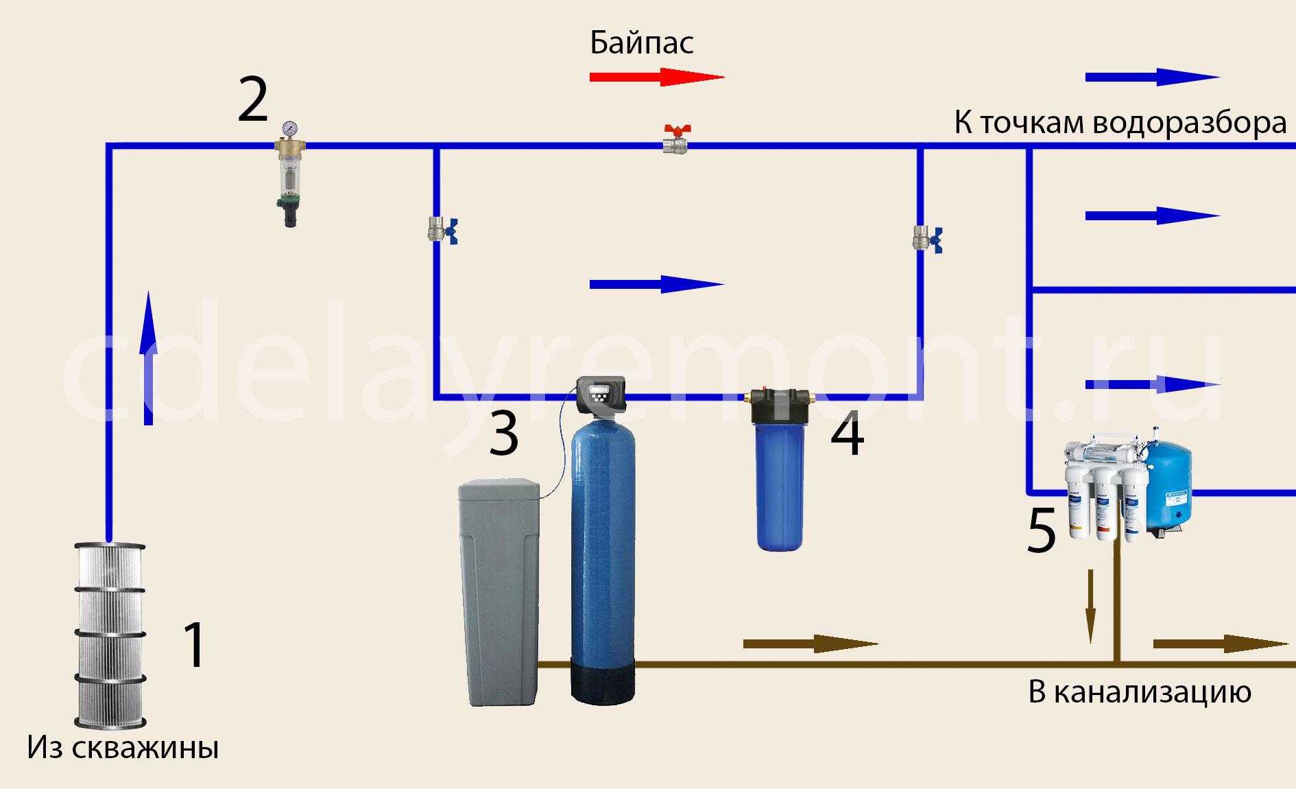Водоподготовка в частном доме схема