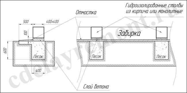 Столбчатый фундамент своими руками для каркасного дома фото