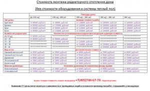 Стоимость монтажа радиаторного отопления дома (без стоимости оборудования и системы теплый пол)