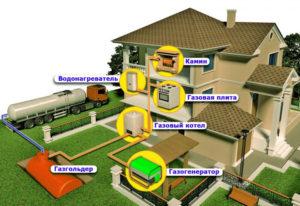 Где можно установить газгольдер на частной территории