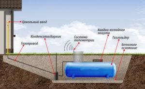 Как установить газгольдер?