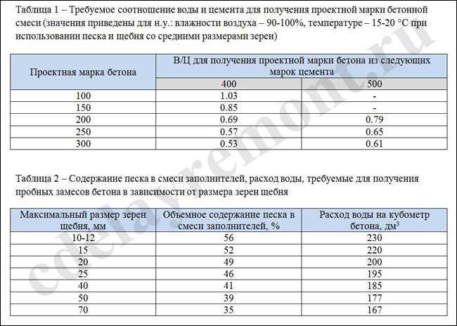 Таблицы для расчета процентного соотношения компонентов бетона