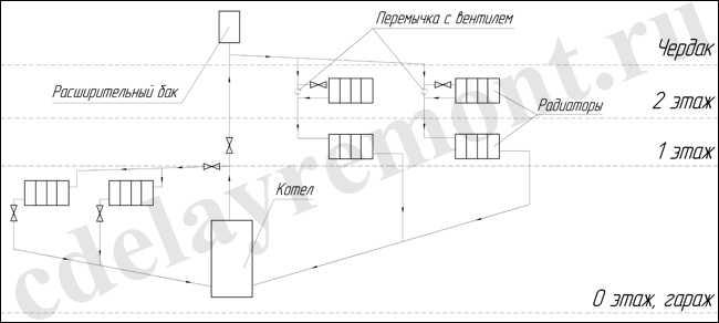 Схема водяного отопления гаража