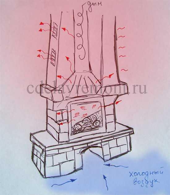 Схема перемещения воздушных потоков при использовании печного и каминного отопления
