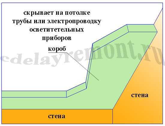Потолочный короб из гипсокартона