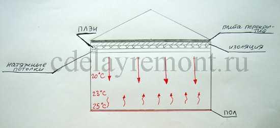 Как работает отопление ПЛЭН, схема