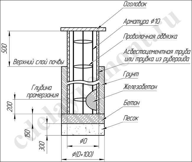 Буронабивной фундамент под баню в разрезе