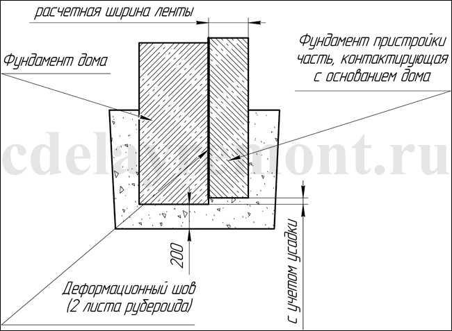 Деформационный шов при устройстве фундамента для пристройки к дому