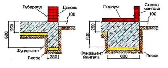 Фундамент для мангала из кирпича