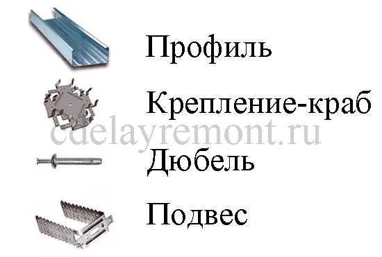 Материалы для изготовления каркаса для гипсокартона