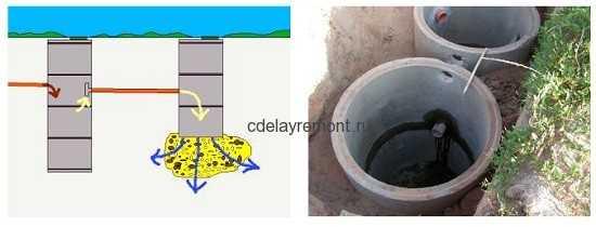 Септик из двух бетонных колец