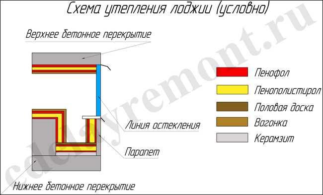 Утепление балкона своими руками инструкция - ve-sim.ru.