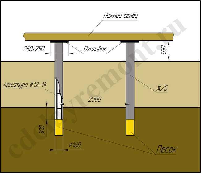 Свайный фундамент буронабивного типа для деревянного дома