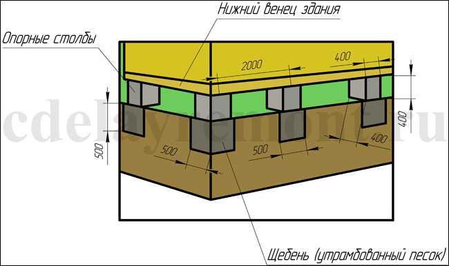 Столбчатое основание для легких домов