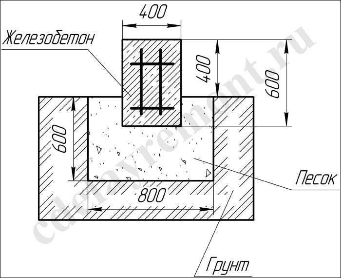 Ленточный фундамент для бани, разрез