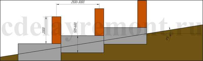 Возведение ленточного фундамента на наклонной поверхности