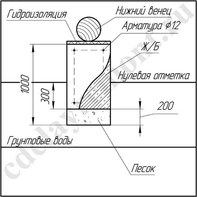 Мелкозаглубленный ленточный фундамент для деревянного дома