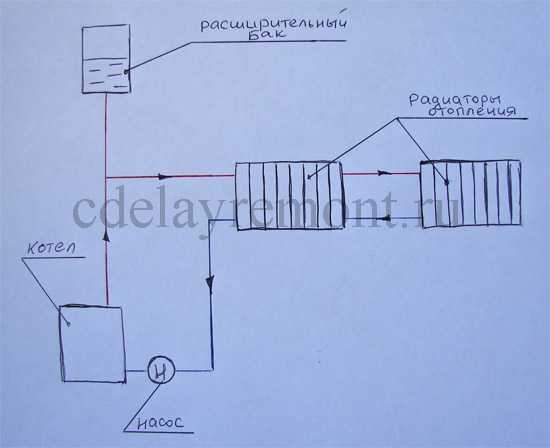 Однотрубная водяная система отопления с горизонтальной разводкой, схема
