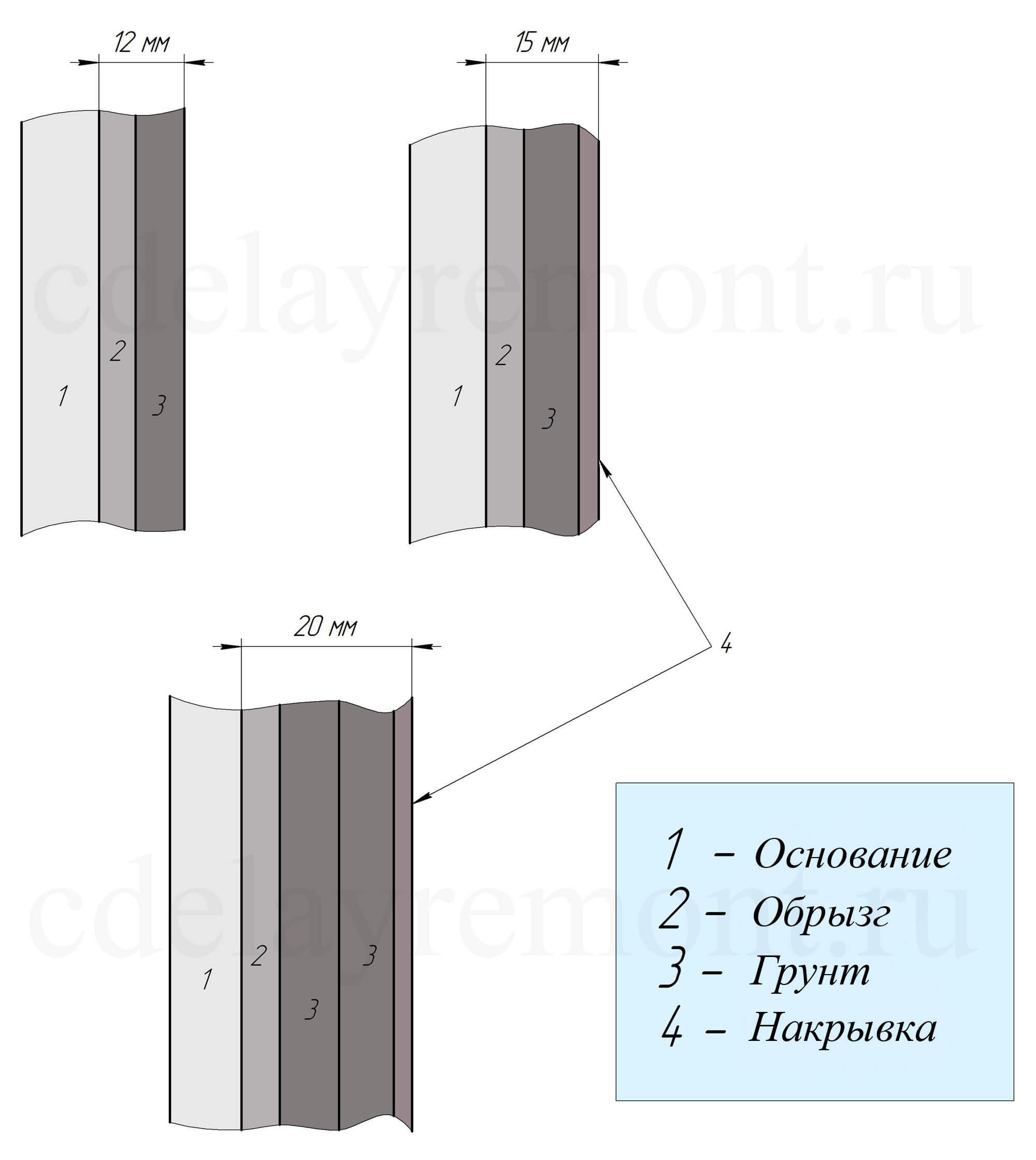 Последовательность слоев штукатурки