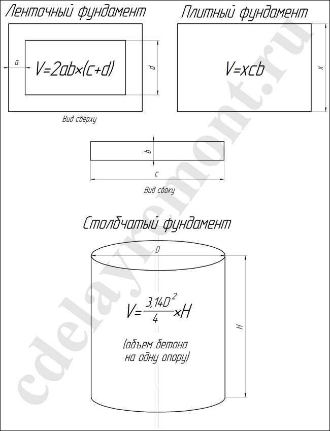 Количество бетона для фундамента