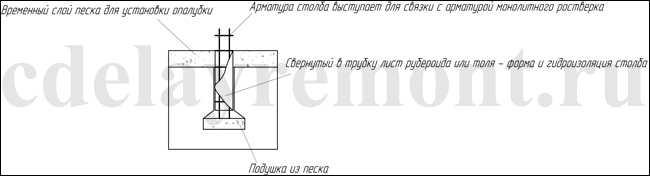 Схема обустройства скважины для столба перед ее заливкой