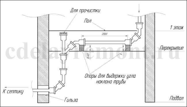 Прокладка труб канализации под полом