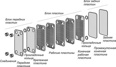 Ремонт теплообменника в смете вторичный теплообменник ардерия