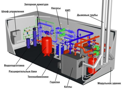 газовые котельные после окончания отопительного сезона свыше 100 квт обязательно устанавливать заглу